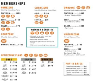 Workzones Santa Barbara membership pricing grid