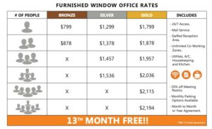 Workzones Santa Barbara private office rates pricing grid