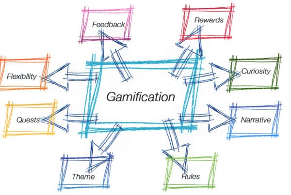 gamification characteristics
